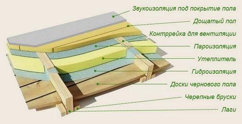 Какой утеплитель лучше для пола в деревянном доме? Чем лучше утеплить пол