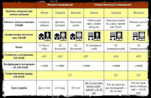 Классы износостойкости линолеума