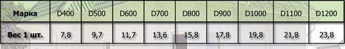Количество пеноблоков на дом