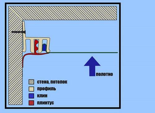 Можно ли и как демонтировать натяжной потолок?