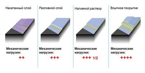 Наливной пол на деревянный пол: особенности