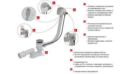 Обвязка для ванны: что это такое и как выбрать хорошую, слив-перелив автомат и полуавтомат, установка своими руками