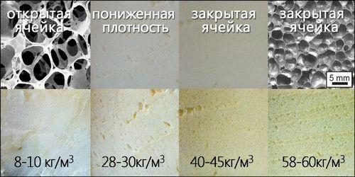 Особенности применения пенополиуретана для звукоизоляции
