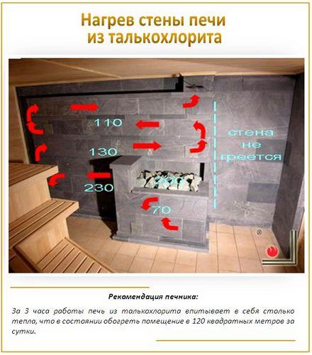 Печи из талькохлорита (мыльного камня) - обзор свойств + этапы облицовки