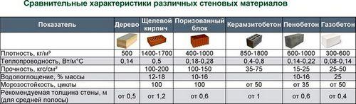 Пеноблок. Размеры и цены