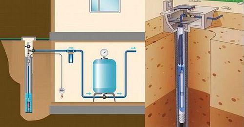 Погружные насосы для скважин — как выбрать
