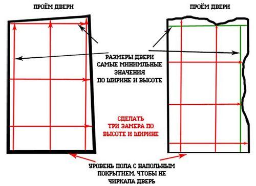 стандартные размеры межкомнатных дверей гост требования