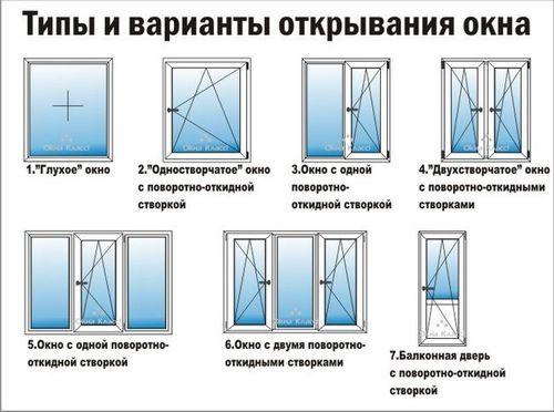 Стандартный размер пластикового окна