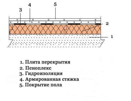 Стяжка пола на балконе: как сделать на лоджии, виды, видео
