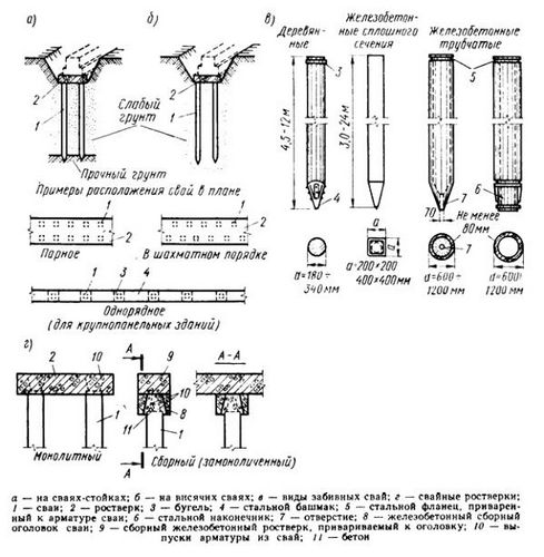 Свайный фундамент своими руками: проектирование и реализация