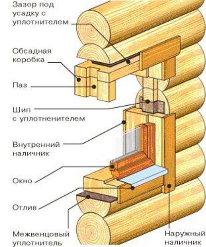 Установка пластиковых окон в деревянном доме: видео-инструкция, монтаж - ЭтотДом