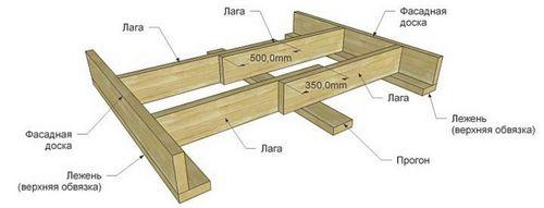 Устройство полов в деревянном доме: как правильно сделать черновые полы своими руками, укладка на лагах