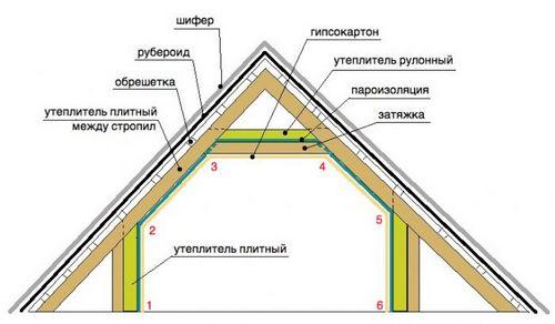 Утепление мансардной крыши частного дома