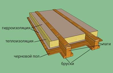 Утепление пола в деревянном доме: как правильно сделать опилками, схема работ, видео