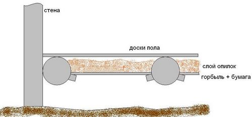 Утепление полов опилками своими руками: пошаговая инструкция (видео)