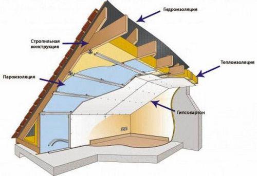 Утепление потолка мансарды изнутри - как оно выполняется?