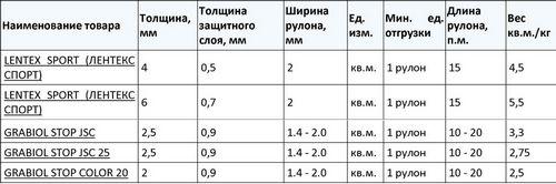 Вес линолеума 1 м2 - сколько весит рулон линолеума?