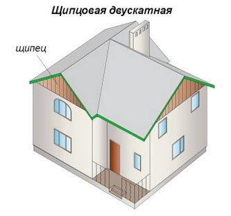 Виды и формы крыш, какую крышу для дома подобрать