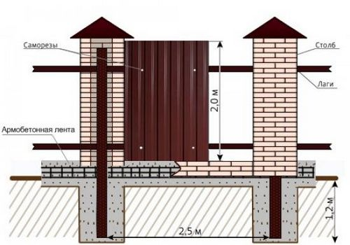 Забор из профнастила своими руками со столбиками