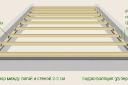 Установка лаг: как укладывать балки на основание из бетона или дерева